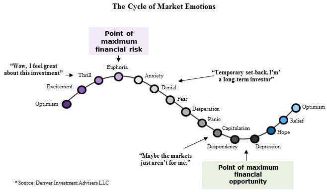 Market Emotions Diagram