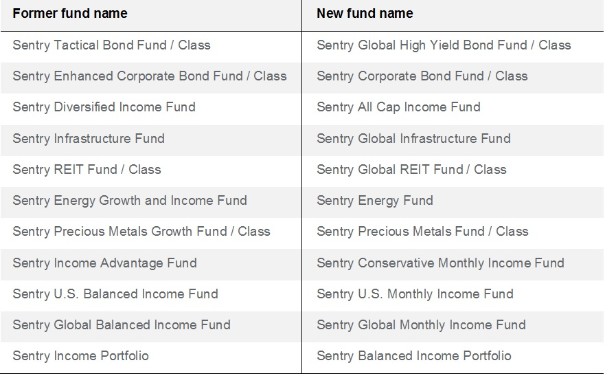 Sentry fund name changes - Dec 14_2016