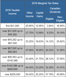 manitoba-personal-income-tax-brackets-and-tax-rates