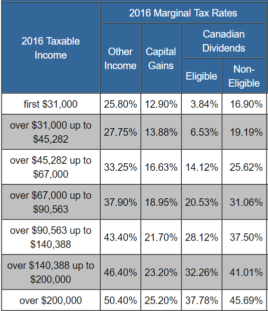 Income Tax Calculator Canada 2016