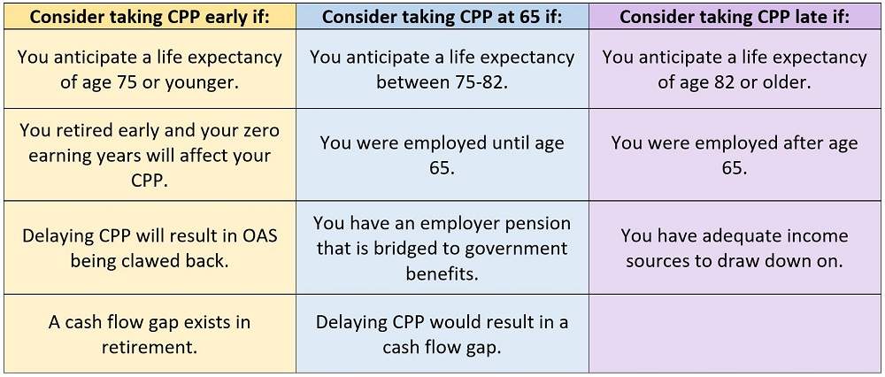 Chart summing up considerations for when to take CPP