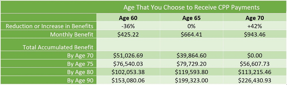 Comparison of CPP payments taken at ages 60, 65, and 70