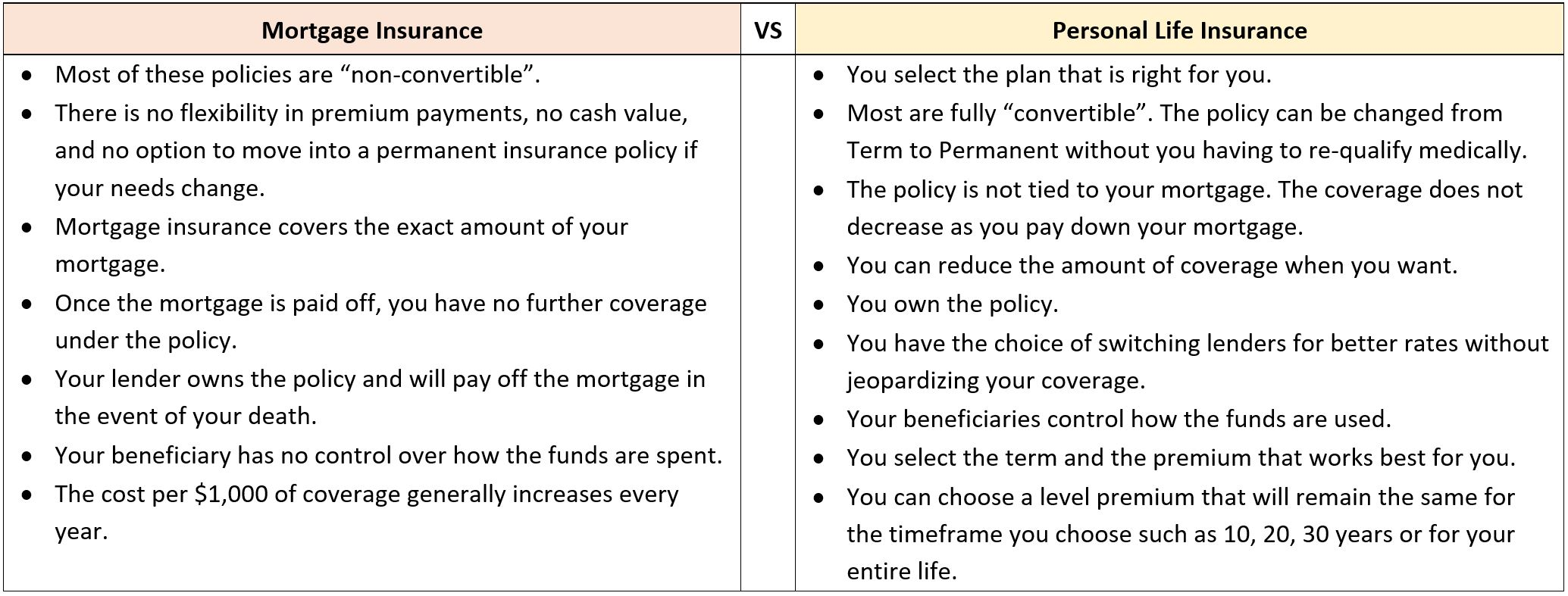 Table comparing the differences between mortgage insurance and personal life insurance.
